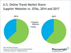 Chart: US Online Travel Market Share