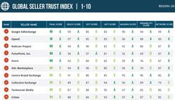 US Global Seller Trust Index January 2016 rankings