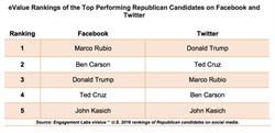 eValue Rankings of the Top Performing Republican Candidates on Facebook and Twitter