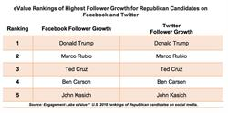 eValue Rankings of Highest Follower Growth for Republican Candidates on Facebook and Twitter