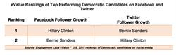 eValue Rankings of Top Performing Democratic Candidates on Facebook and Twitter