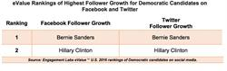 eValue Rankings of Highest Follower Growth for Democratic Candidates on Facebook and Twitter