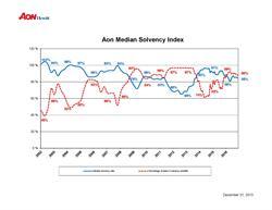 Aon Median Solvency Index