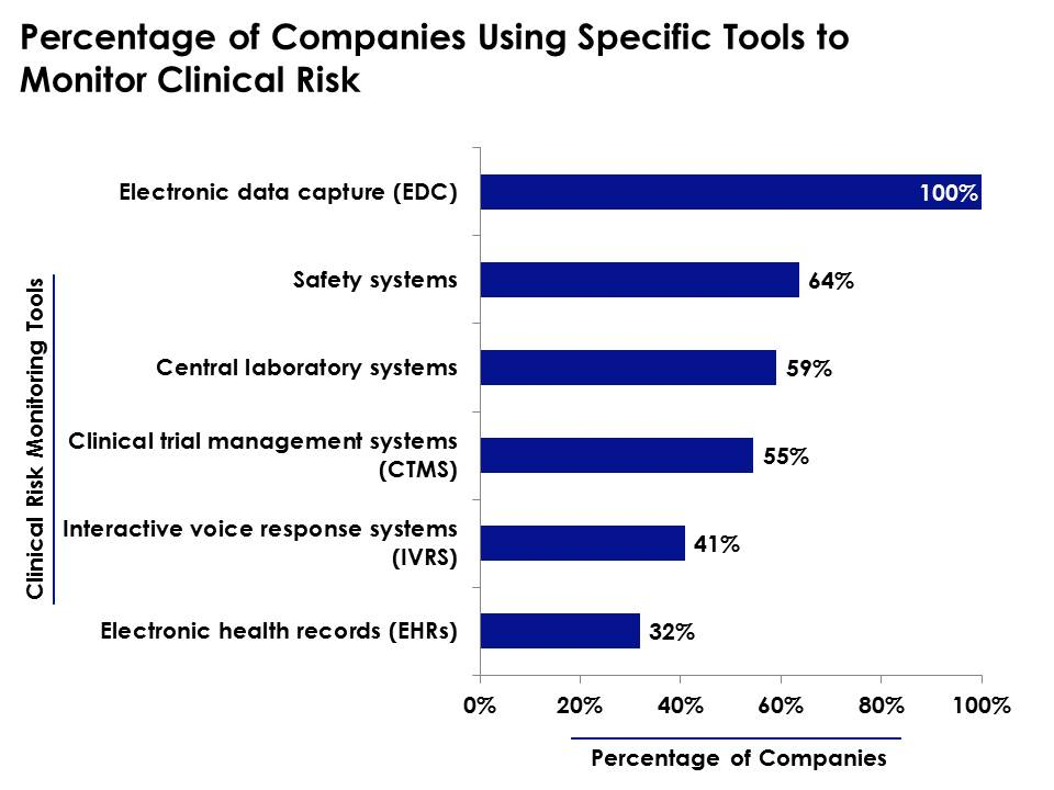 Electronic Data Capture Clinical : One hundred percent of surveyed companies use electronic