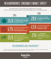 Emergency savings rate improves