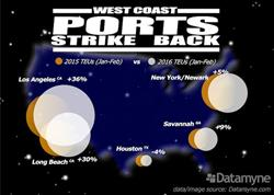 West Coast Ports Strike Back Graph Image Datamyne