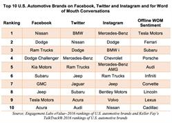 Top 10 U.S. Automotive Brands on Facebook, Twitter and Instagram and for Word of Mouth Conversations