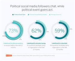 Political social media followers chat, while political event goers act.