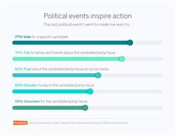 Political events inspire action.