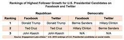 Rankings of Highest Follower Growth for U.S. Presidential Candidates on Facebook and Twitter