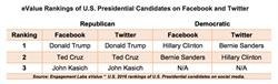eValue Rankings of U.S. Presidential Candidates on Facebook and Twitter