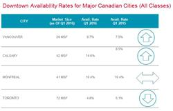 Downtown Availability Rates for Major Canadian Cities (All Classes)