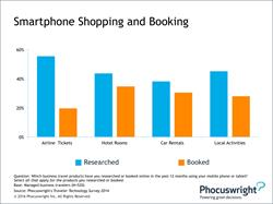 Phocuswright Chart: Smartphone Shopping and Booking