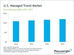 Phocuswright Chart: U.S. Managed Travel Market