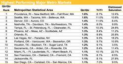 Highest Performing MSAs, Housing Trends