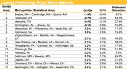 Lowest Performing MSAs, Housing Trends