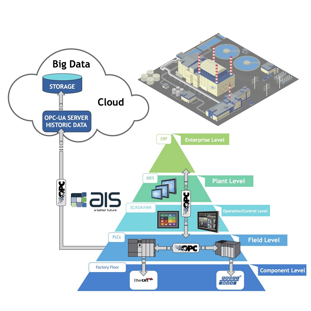 AIS Introduces Cloud Computing Ready Industrial Panel PCs