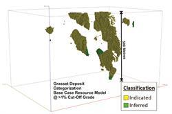 Figure 2: Base Case Resource Model Categorization