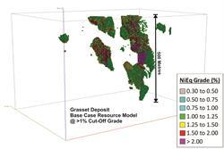 Figure 1: Base Case Resource Model Grade Shell