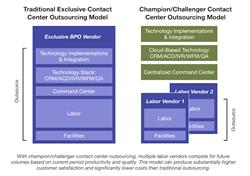 Champion Challenger Outsourcing