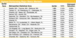 Home Prices, Housing Trends, Highest Performing Major Metro Markets