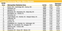 Home Prices, Housing Trends, Lowest Performing Major Metro Markets