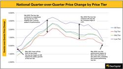 Home Prices, Housing Trends, National Home Price Changes