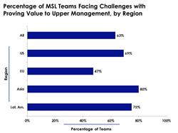 63 Percent of Medical Science Liaison Teams Struggle to Prove Their Crucial Value