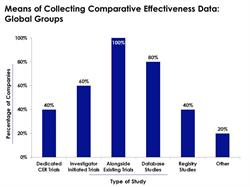 40% of global teams and 20% of country-level teams collect comparative effectiveness research