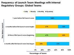 SIXTY-SEVEN PERCENT OF GLOBAL MARKET ACCESS TEAMS MEET WEEKLY WITH REGULATORY GROUPS DURING THE SIX