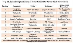 eValue and TalkTrack Rankings - Casual Dining Restaurants