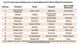 eValue and TalkTrack Rankings - Quick Service Restaurants