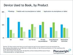Phocuswright Chart: China - Devices Used to Book, by Product