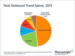 Phocuswright Chart: Total China Outbound Travel Spend, 2015