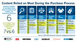 Content Used During Tech Purchase Process