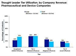 Large pharma companies have a higher percentage of engagements with Tier 3 thought leaders.