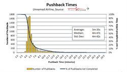 Pushback Times