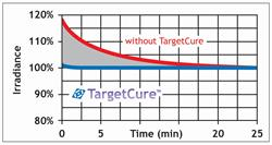 TargetCure Technology