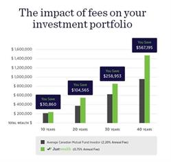 The impact of fees on your investment portfolio
