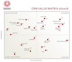 Nucleus Research, CRM, CRM Value Matrix, bpm'online