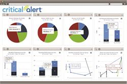 Critical Alert - Workflow Reporting Dashboard