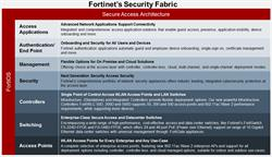 Fortinet Secure Access Architecture
