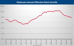 Axiometrics National Annual Effective Rent Growth