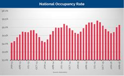 Axiometrics National Occupancy Rate