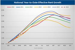 Axiometrics National Year-to-Date Effective Rent Growth