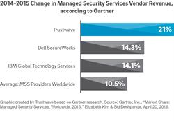2014-2015 Change in Managed Security Services Vendor Revenue