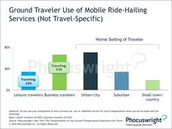 Phocuswright Chart: Ground Traveler Use of Mobile Ride-Hailing Services