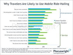 Phocuswright Chart: Why Travelers are Likely to Use Mobile Ride-Hailing