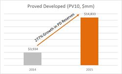 Jericho Oil increased Proved Developed Reserves (PV10, $mm) by 277% in 2015 compared to 2014