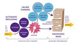 http://finance.yahoo.com/news/learningrx-brain-training-introduces-special-034402896.html